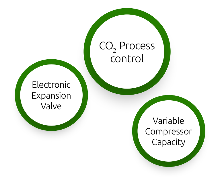 Electronic Expansion Valve | CO2 Process control | Variable Compressor Capacity
